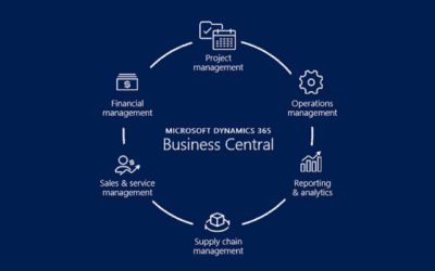 Dynamics 365 Business Central – Finance and Sales